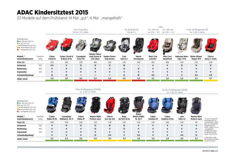 kindersitztest 2015 produkte im test 2018 test. Black Bedroom Furniture Sets. Home Design Ideas