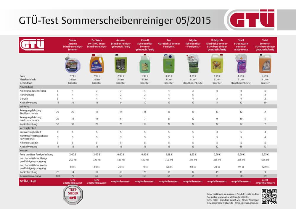 Scheibenreiniger Sommer Test 2021