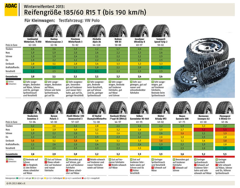 Grafik: ADAC | Winterreifen für Kleinwagen