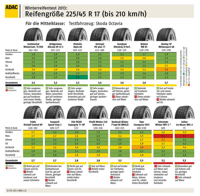 Grafik: ADAC | Reifen für Kompakt- und Mittelklassewagen