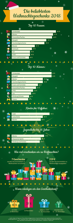 Die beliebtesten Weihnachtsgeschenke - 2018 Test