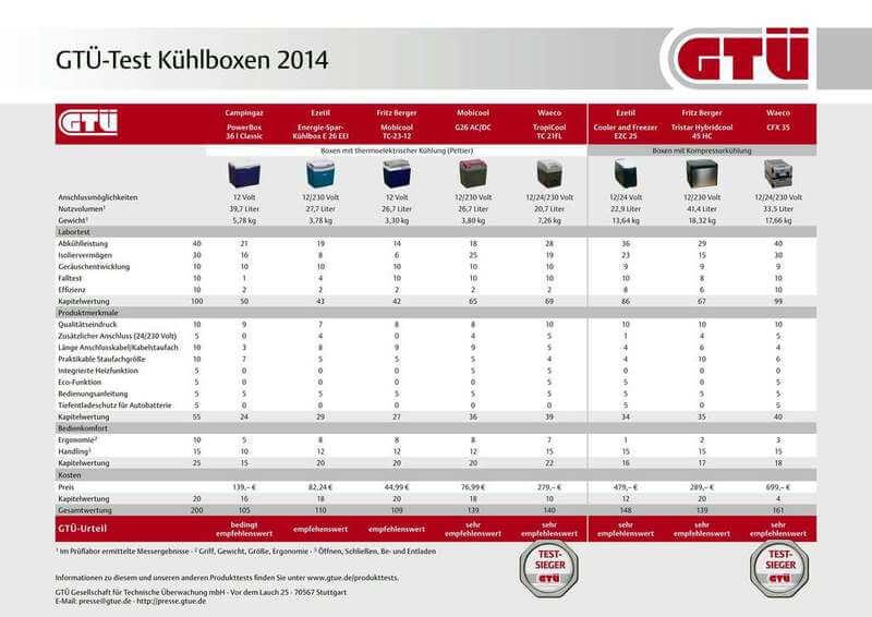 Grafik: GTÜ | Testergebnisse im Überblick